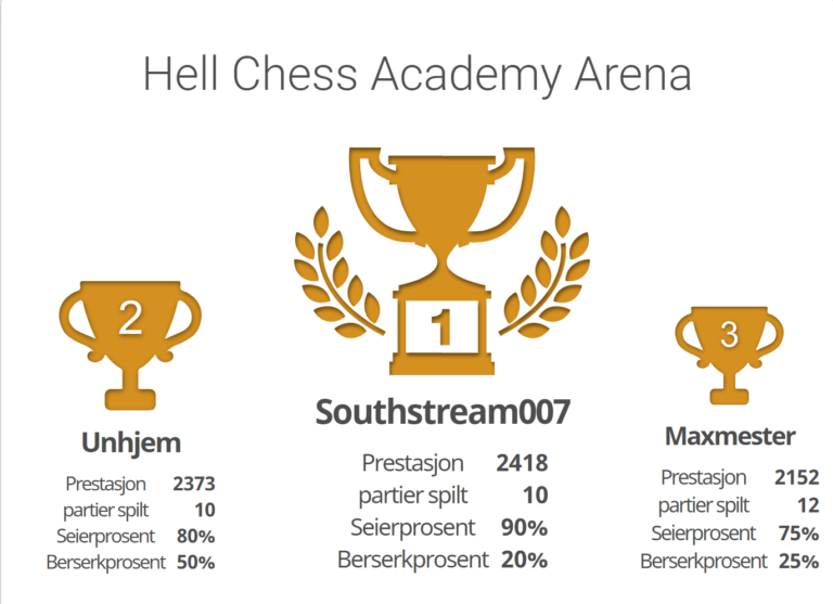 1. Hell Chess Academy Arena