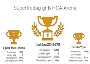 Nettsjakk - online sjakk - sjakkturnering på nett