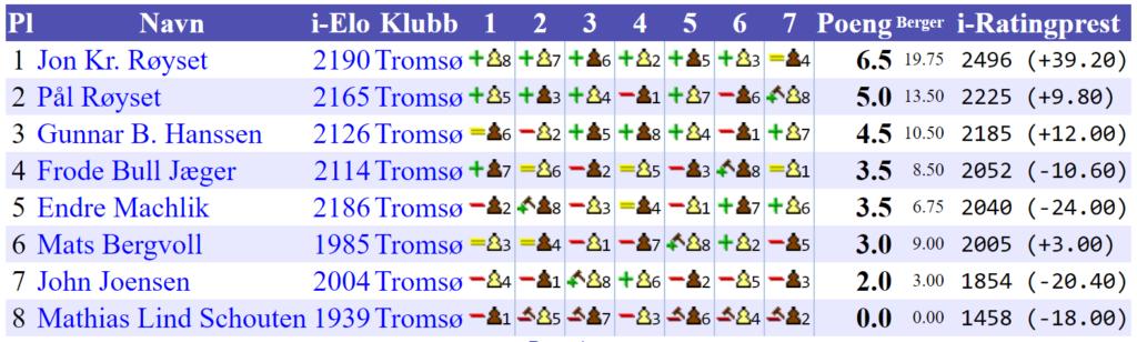 Bymesterskapet i Tromsø 2019