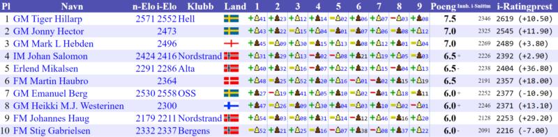 Sveins Minneturnering 2015